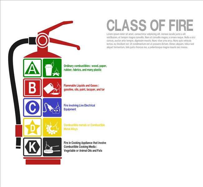 Icon of types of fire extinguishers